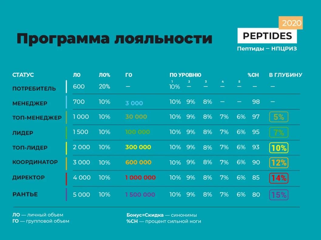 Маркетинг-план Peptides (НПЦРИЗ)